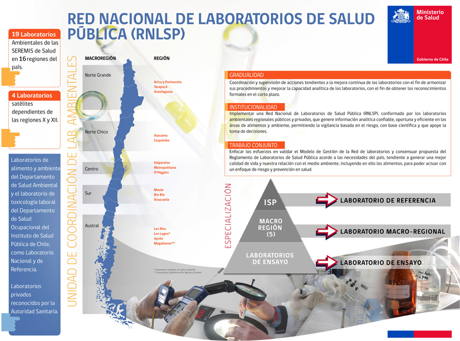 red laboratorios